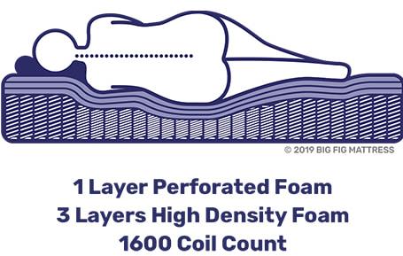 mattress foam designed for plus size sleepers